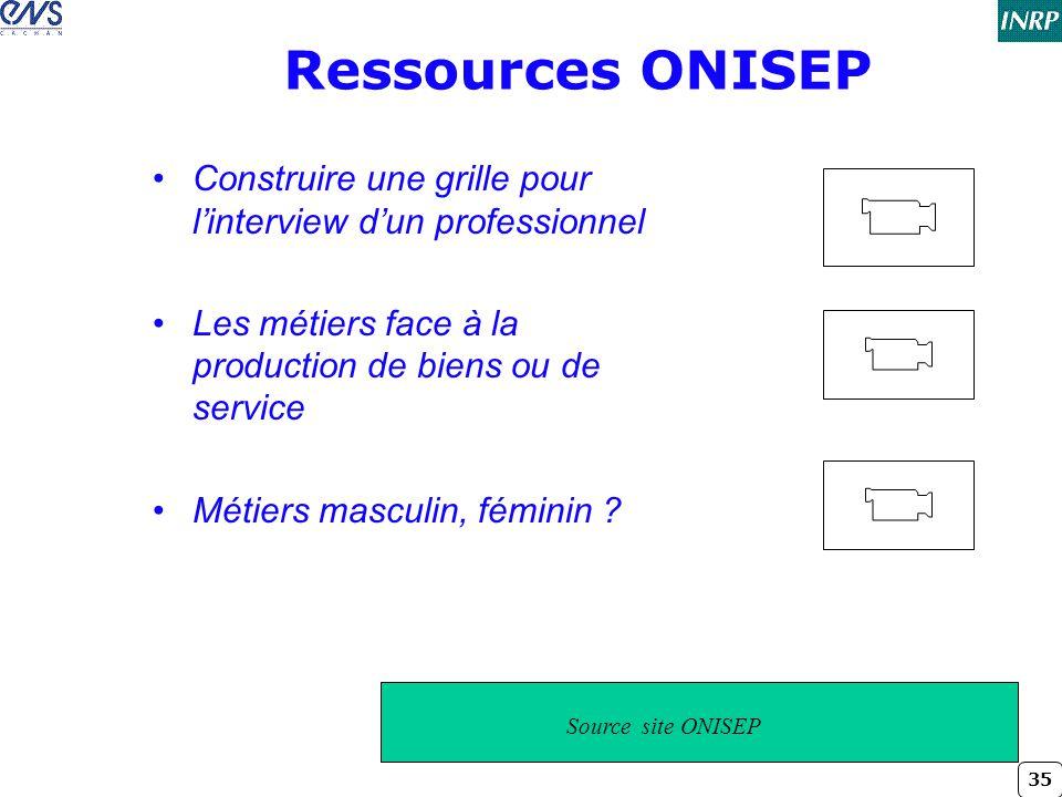 Titre conférence dimanche 2 avril 2017. Ressources ONISEP. Construire une grille pour l'interview d'un professionnel.
