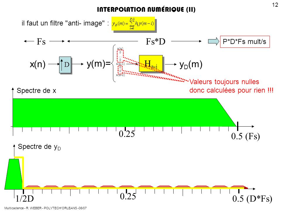 Fs*D Fs x(n) y(m)= Ha-i yD(m) 0.25 0.5 (Fs) 1/2D 0.25 0.5 (D*Fs)