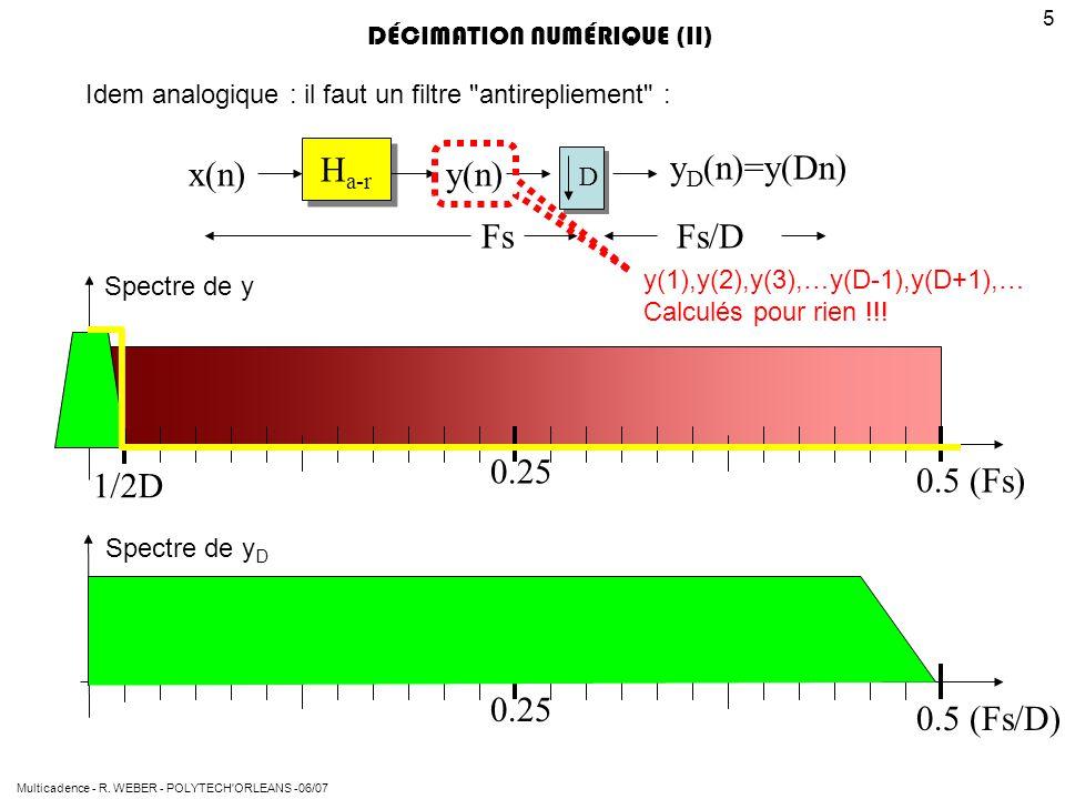 Ha-r yD(n)=y(Dn) x(n) y(n) Fs Fs/D 1/2D 0.25 0.5 (Fs) 0.25 0.5 (Fs/D)