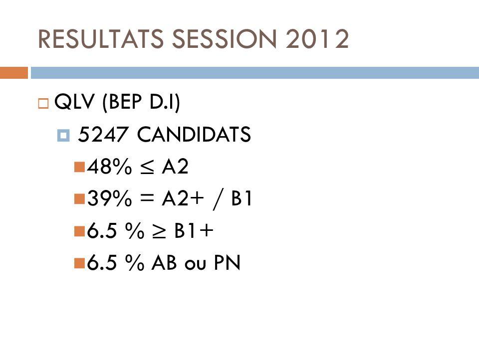 RESULTATS SESSION 2012 QLV (BEP D.I) 5247 CANDIDATS 48% ≤ A2