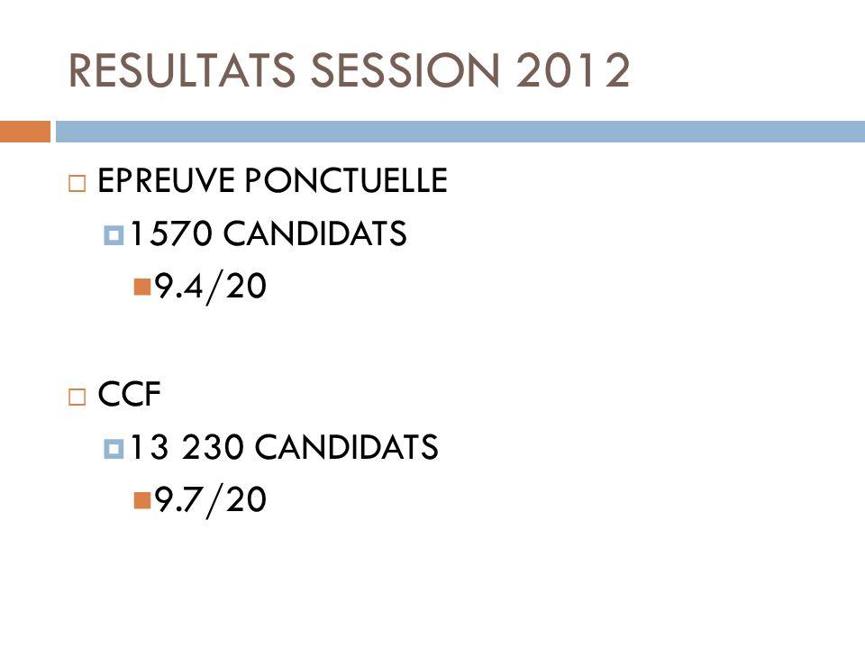 RESULTATS SESSION 2012 EPREUVE PONCTUELLE 1570 CANDIDATS 9.4/20 CCF