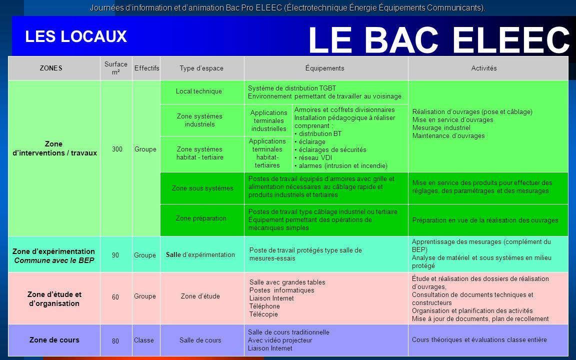 LE BAC ELEEC LES LOCAUX. ZONES. Surface m². Effectifs. Équipements. Activités. Type d'espace.