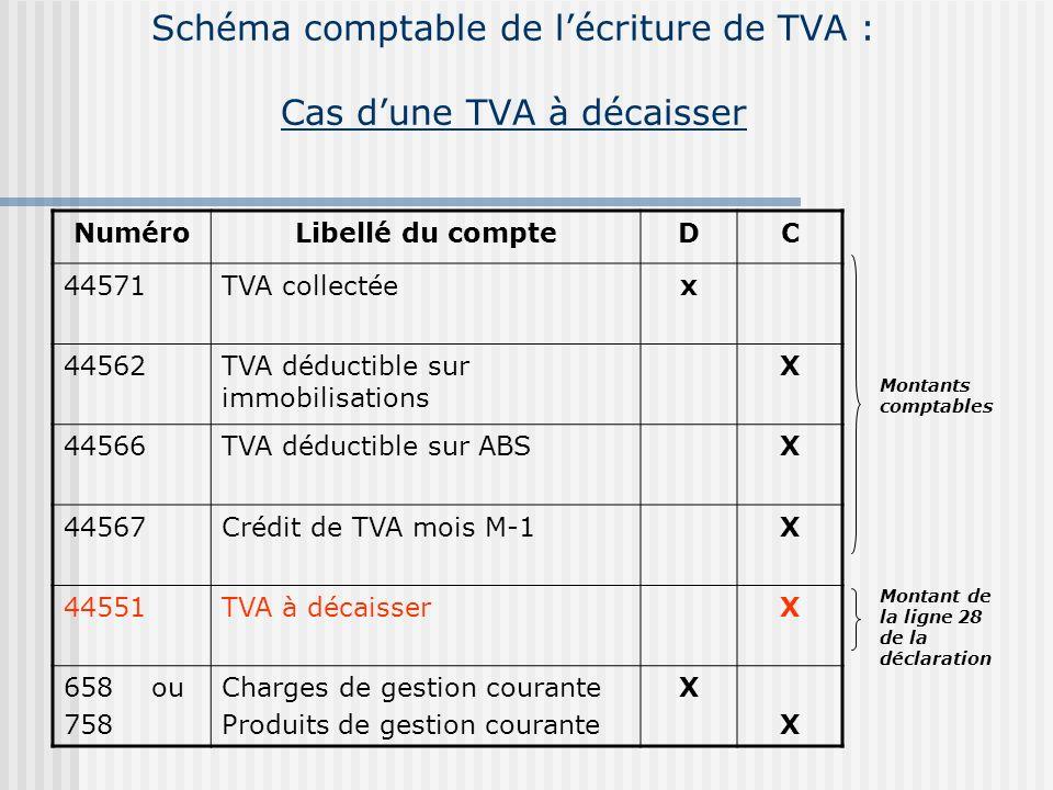 Schéma comptable de l'écriture de TVA : Cas d'une TVA à décaisser