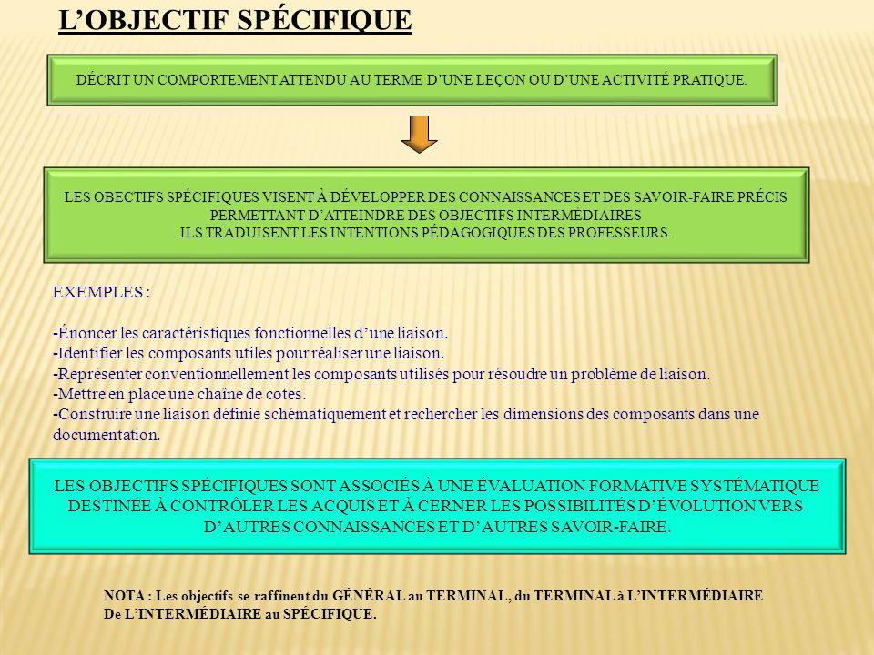 L'OBJECTIF SPÉCIFIQUE