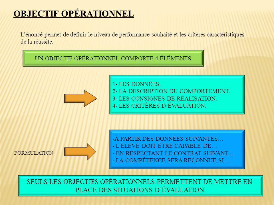 OBJECTIF OPÉRATIONNEL