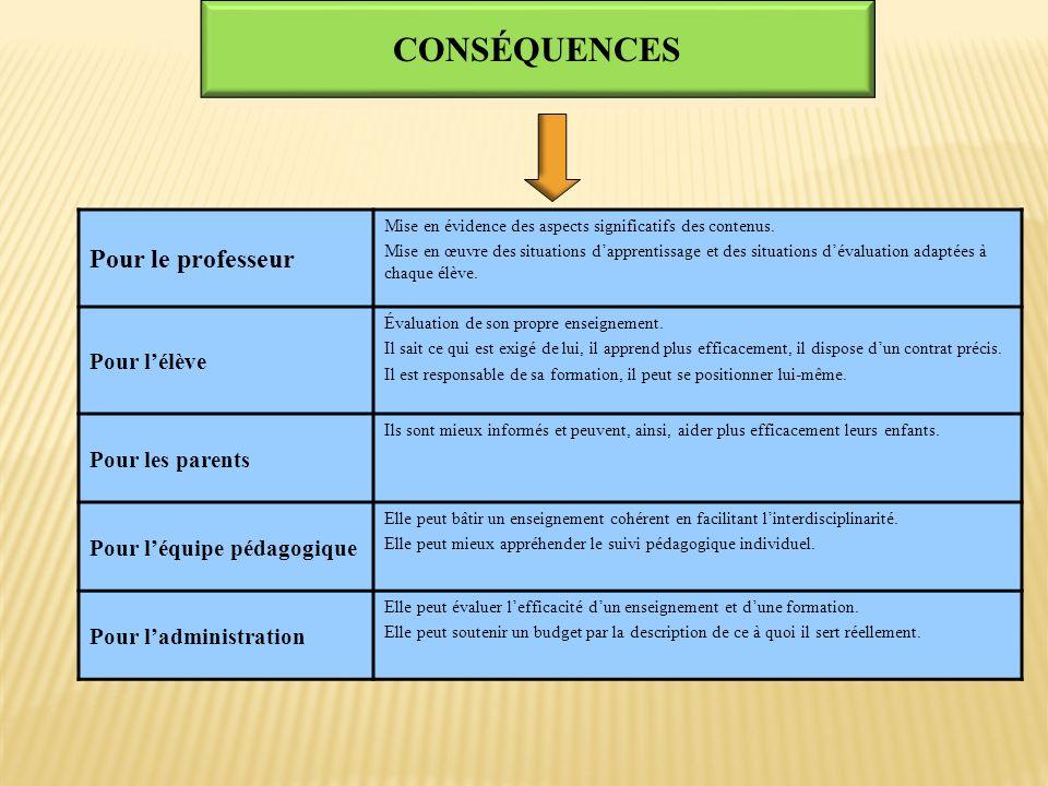 CONSÉQUENCES Pour le professeur Pour l'élève Pour les parents