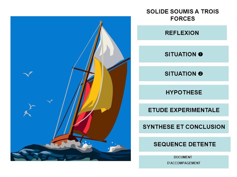 SOLIDE SOUMIS A TROIS FORCES SYNTHESE ET CONCLUSION