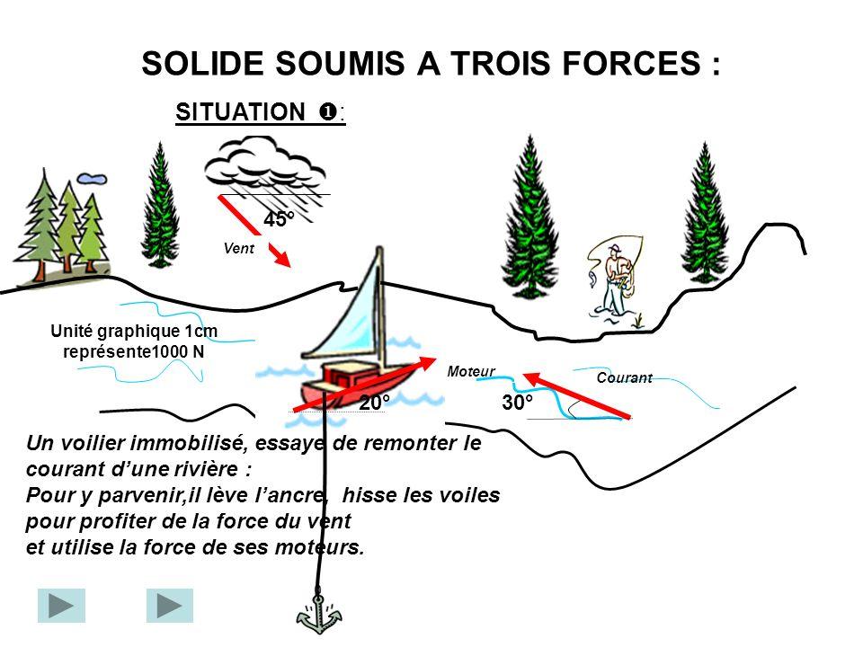 SOLIDE SOUMIS A TROIS FORCES :