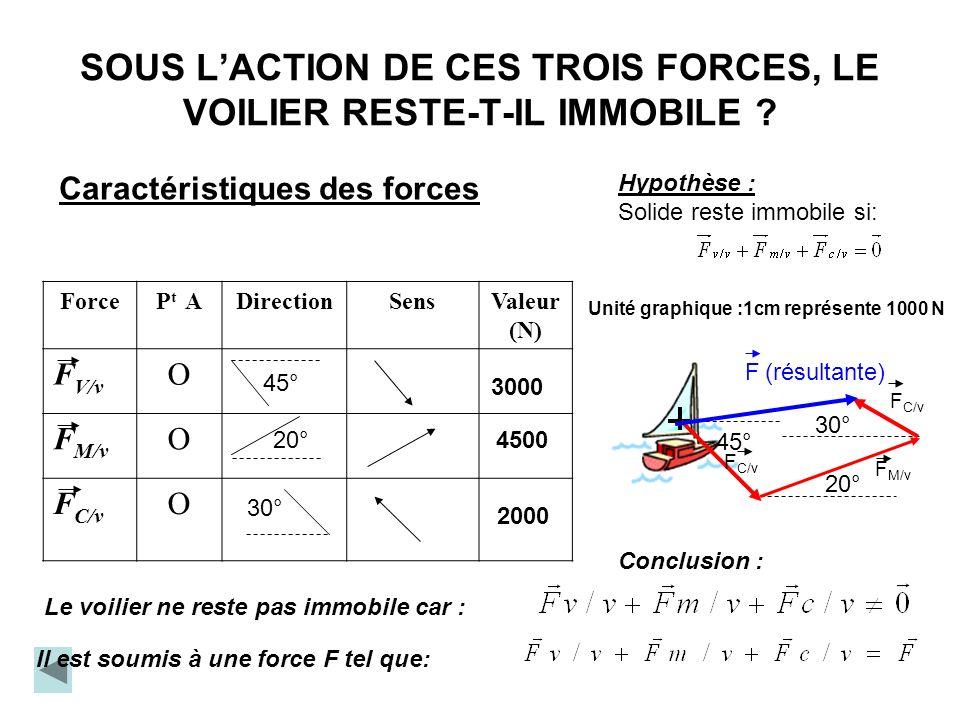 SOUS L'ACTION DE CES TROIS FORCES, LE VOILIER RESTE-T-IL IMMOBILE