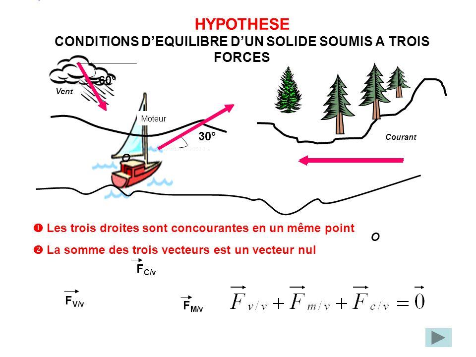 HYPOTHESE CONDITIONS D'EQUILIBRE D'UN SOLIDE SOUMIS A TROIS FORCES