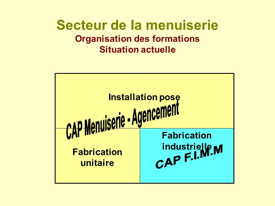 CAP Menuiserie - Agencement Fabrication industrielle