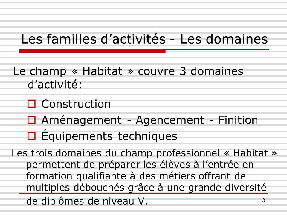 Les familles d'activités - Les domaines