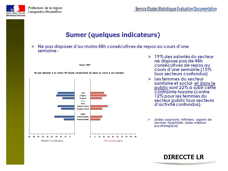 Sumer (quelques indicateurs)