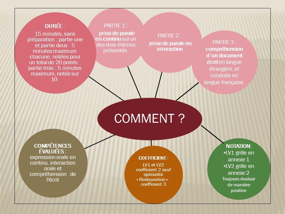COMMENT prise de parole en interaction. PARTIE 2 : prise de parole en continu sur un des trois thèmes présentés.