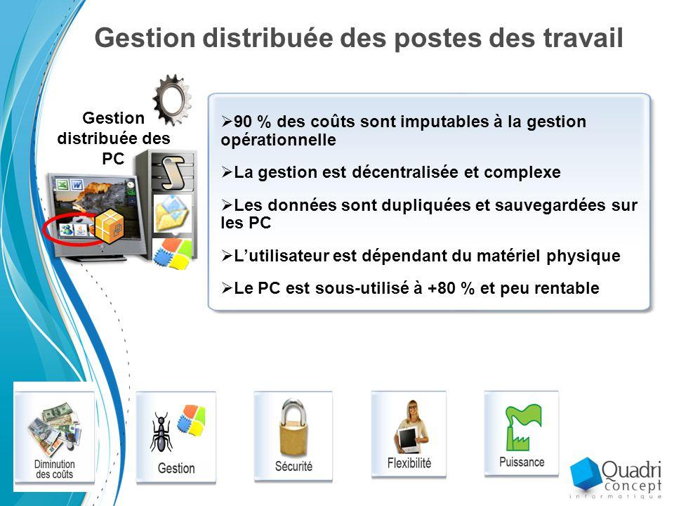 Gestion distribuée des postes des travail Gestion distribuée des PC