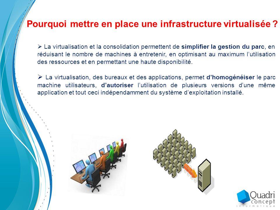 Pourquoi mettre en place une infrastructure virtualisée