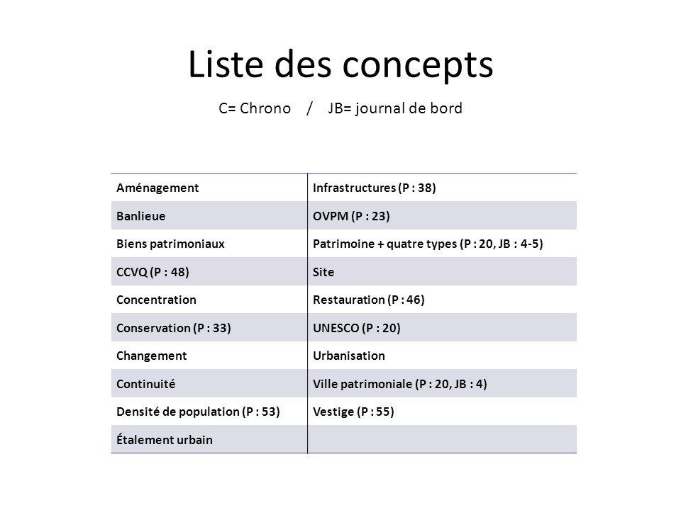 Liste des concepts C= Chrono / JB= journal de bord Aménagement