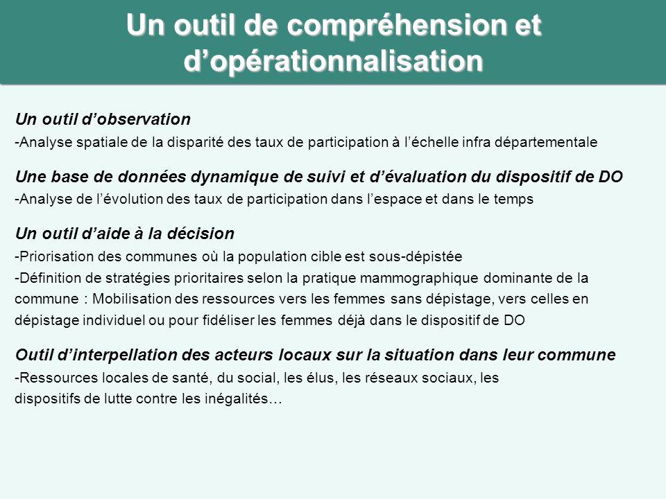 Un outil de compréhension et d'opérationnalisation