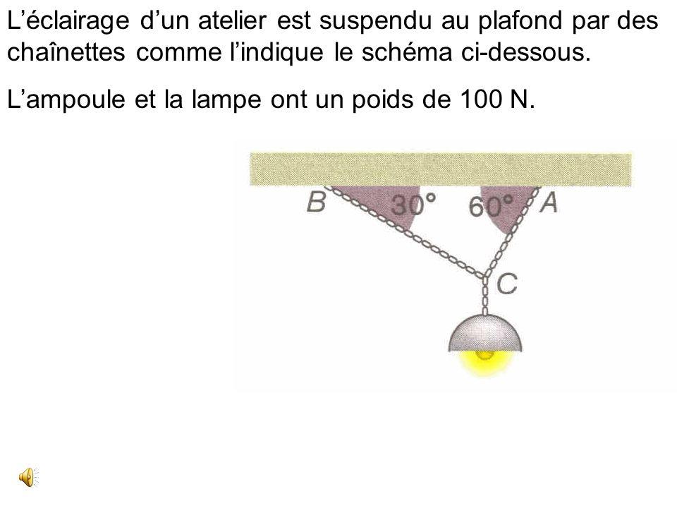 L'éclairage d'un atelier est suspendu au plafond par des chaînettes comme l'indique le schéma ci-dessous.