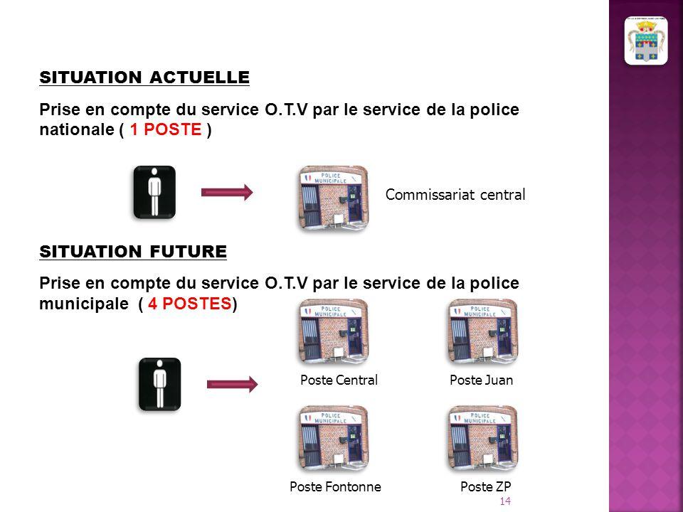 SITUATION ACTUELLE Prise en compte du service O.T.V par le service de la police nationale ( 1 POSTE )