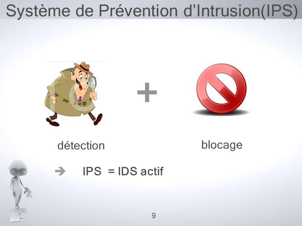 Système de Prévention d'Intrusion(IPS)