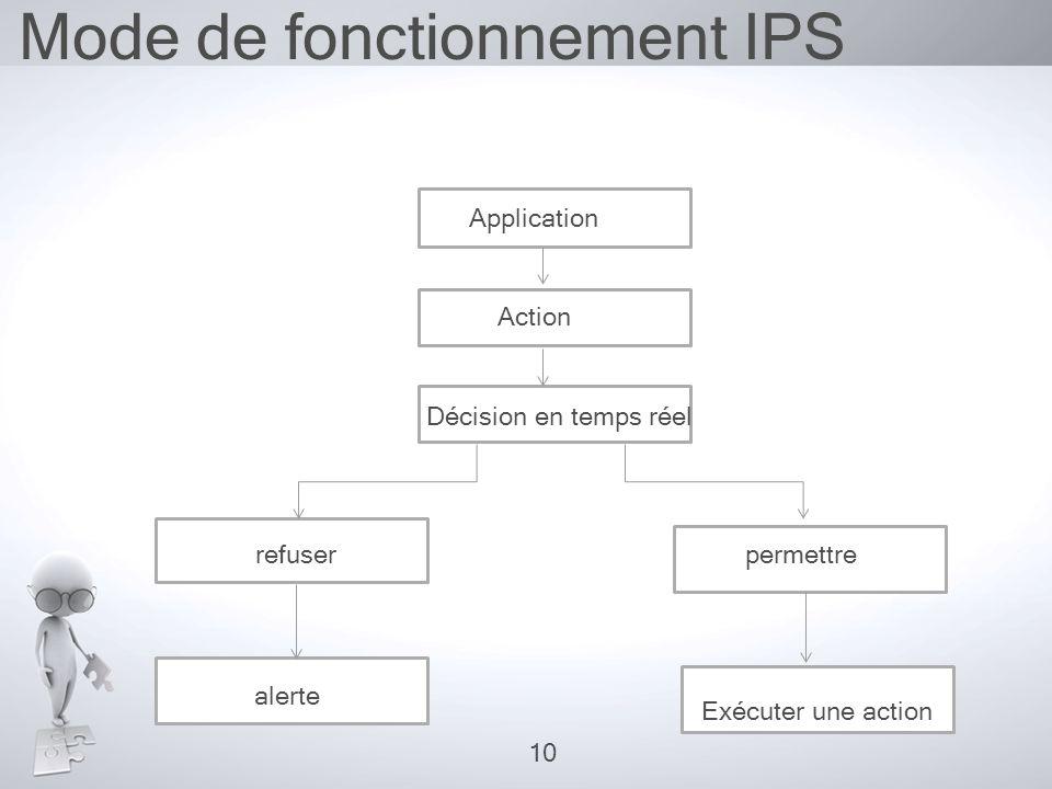 Mode de fonctionnement IPS