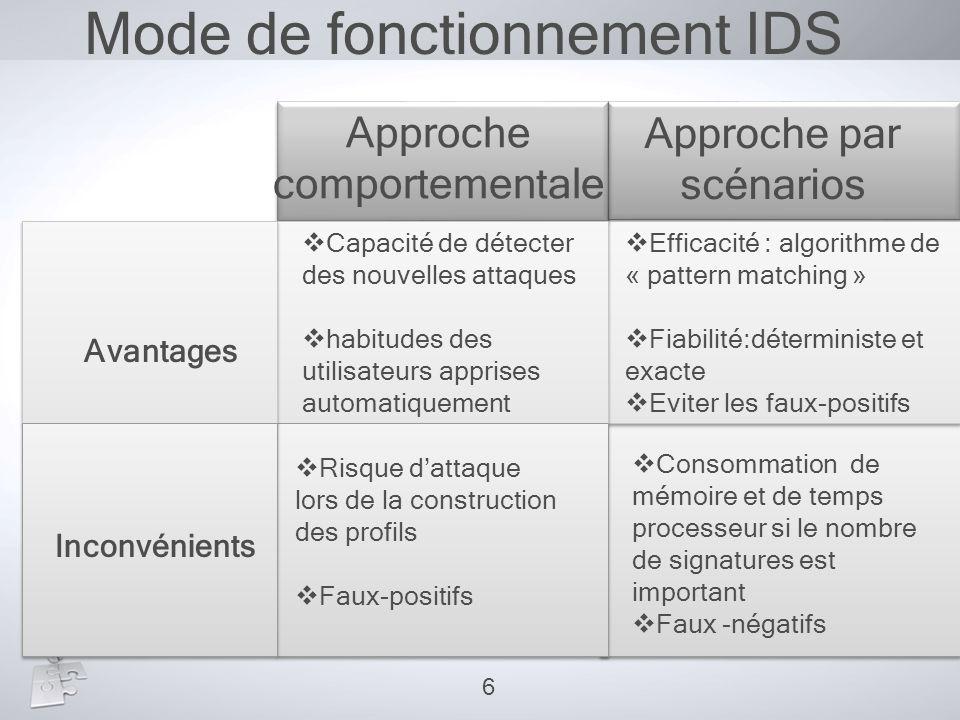 Mode de fonctionnement IDS