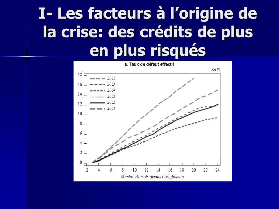 I- Les facteurs à l'origine de la crise: des crédits de plus en plus risqués