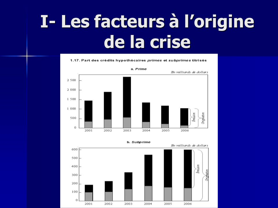 I- Les facteurs à l'origine de la crise