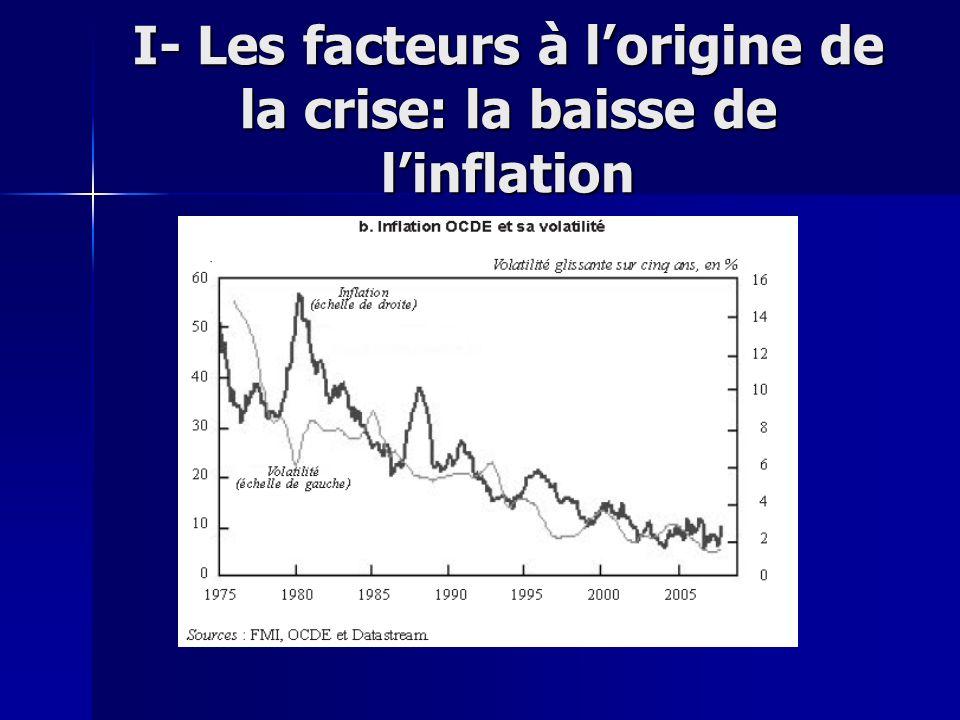 I- Les facteurs à l'origine de la crise: la baisse de l'inflation