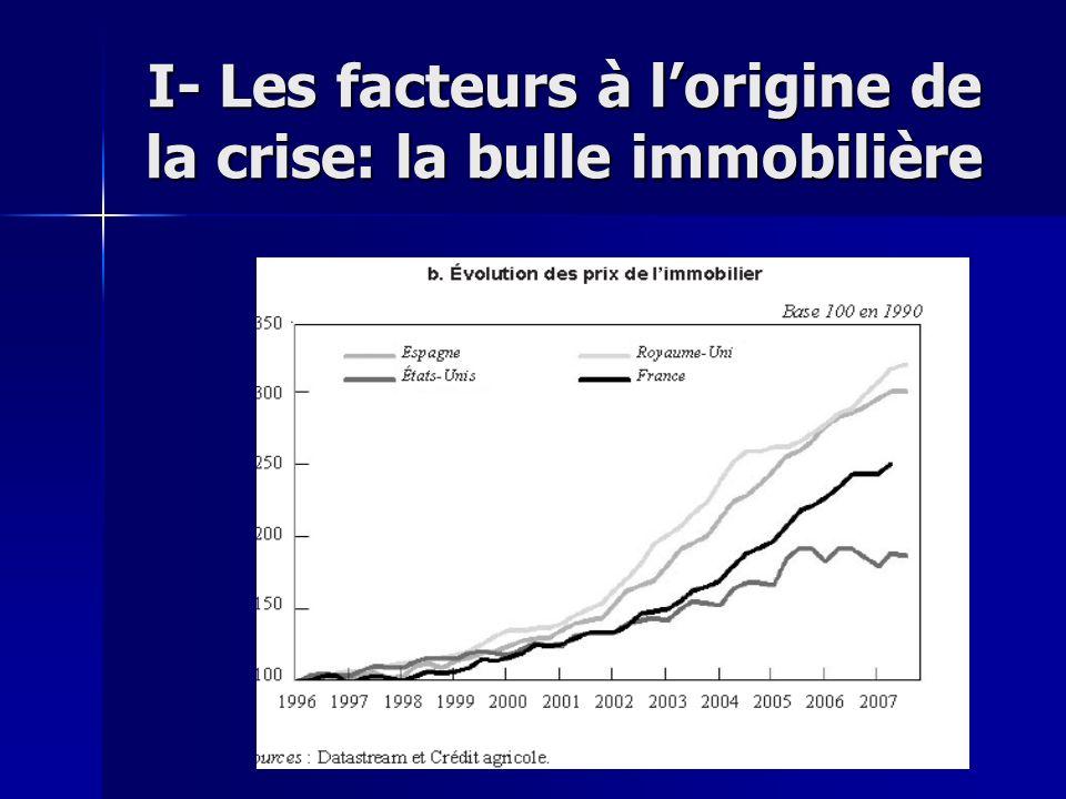 I- Les facteurs à l'origine de la crise: la bulle immobilière