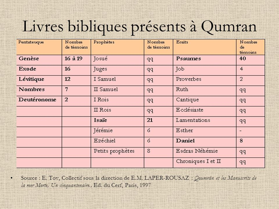 Livres bibliques présents à Qumran
