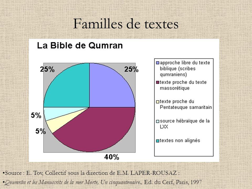 Familles de textes Source : E. Tov, Collectif sous la direction de E.M. LAPER-ROUSAZ :