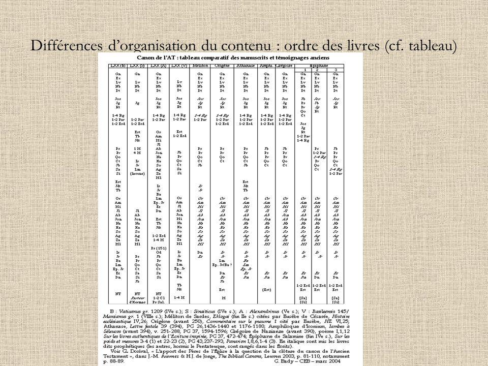 Différences d'organisation du contenu : ordre des livres (cf. tableau)