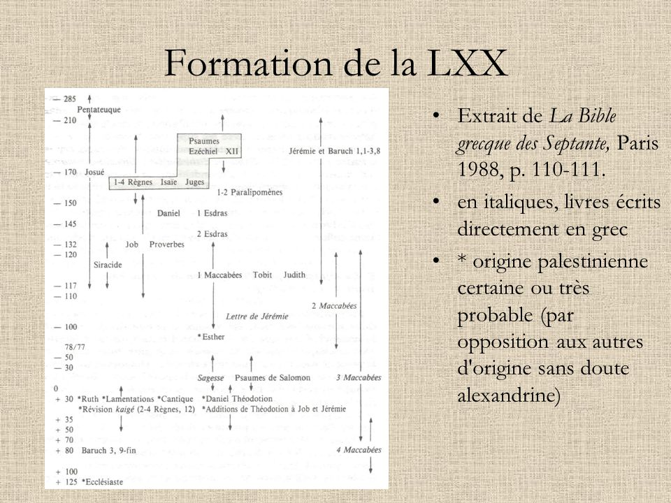 Formation de la LXX Extrait de La Bible grecque des Septante, Paris 1988, p. 110-111. en italiques, livres écrits directement en grec.
