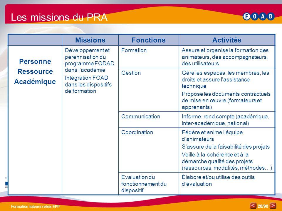 Les missions du PRA Missions Fonctions Activités Personne Ressource