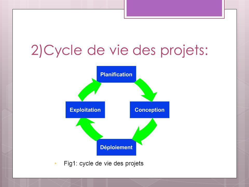 2)Cycle de vie des projets: