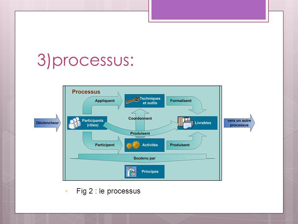 3)processus: Fig 2 : le processus