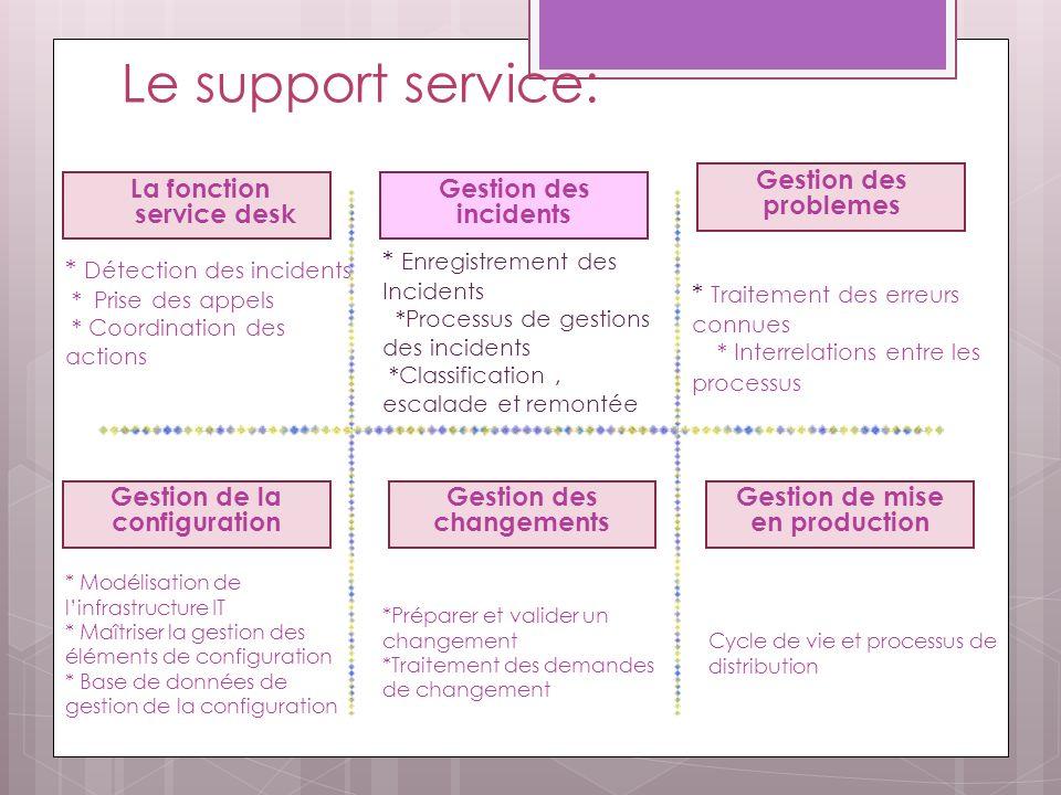 Le support service: Gestion des problemes La fonction service desk