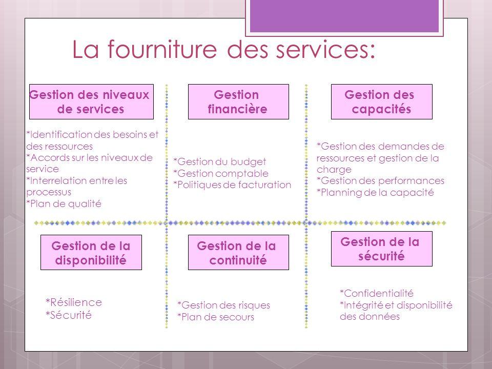 La fourniture des services: