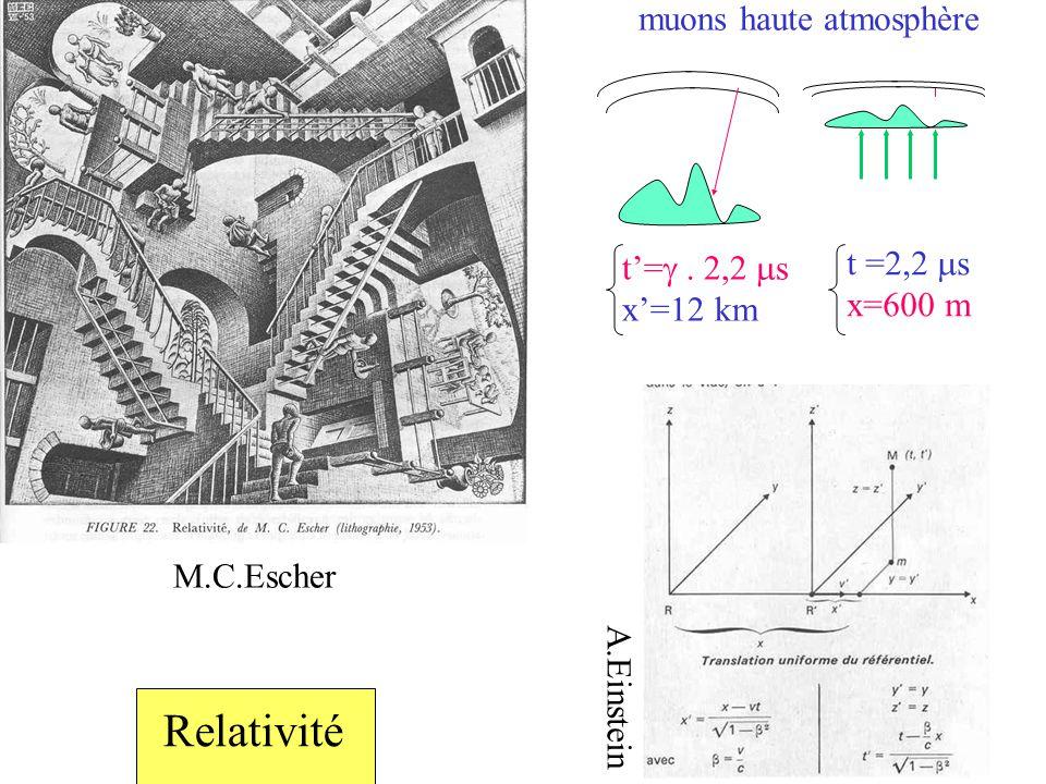 Relativité muons haute atmosphère t =2,2 ms t'=g . 2,2 ms x=600 m