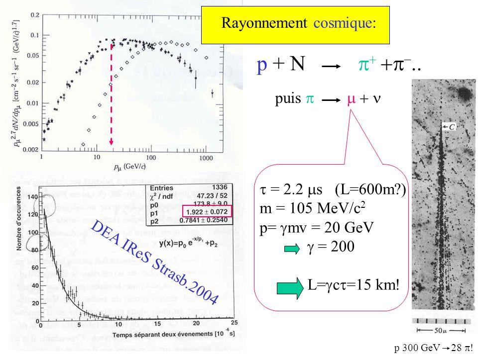 p + N p+ +p-.. Rayonnement cosmique: puis p m + n t = 2.2 ms (L=600m )