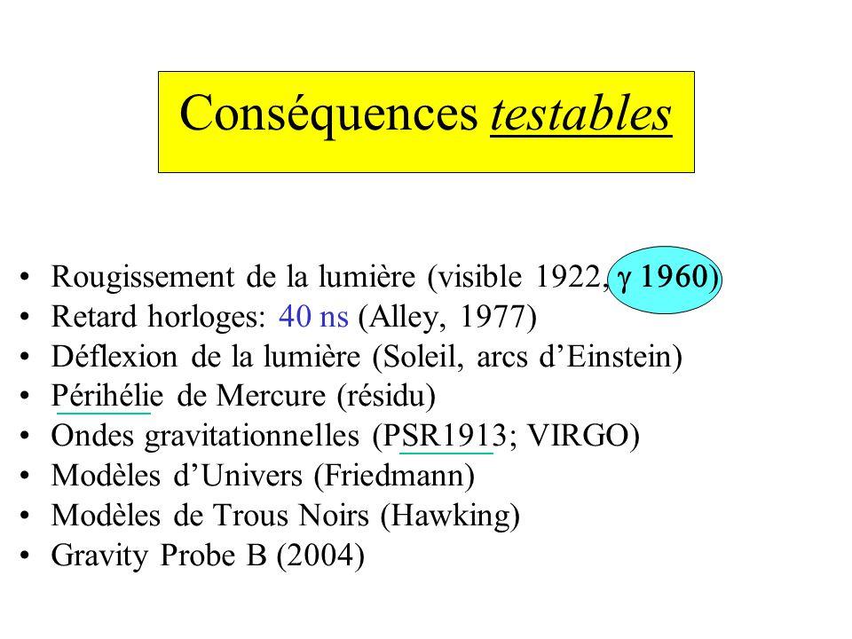 Conséquences testables