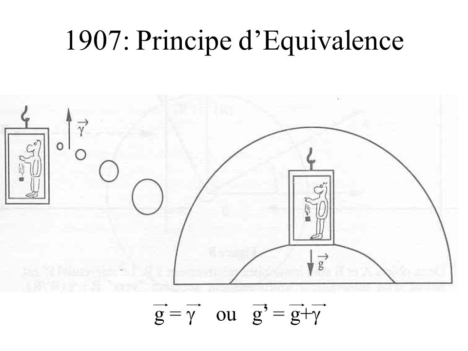 1907: Principe d'Equivalence