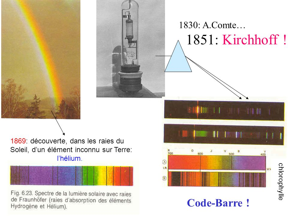 Code-Barre ! 1830: A.Comte… 1851: Kirchhoff !