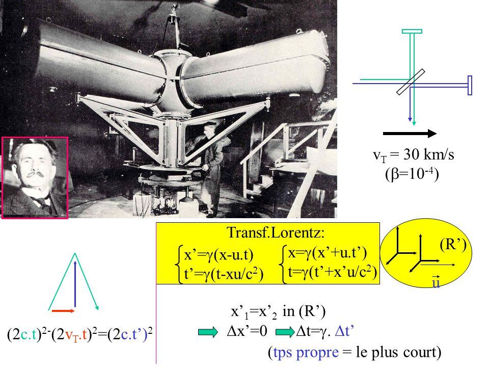 vT = 30 km/s (b=10-4) Transf.Lorentz: u. (R') x'=g(x-u.t) t'=g(t-xu/c2) x=g(x'+u.t') t=g(t'+x'u/c2)