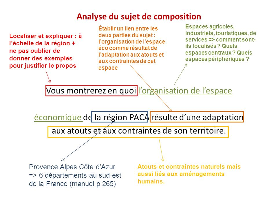 Analyse du sujet de composition
