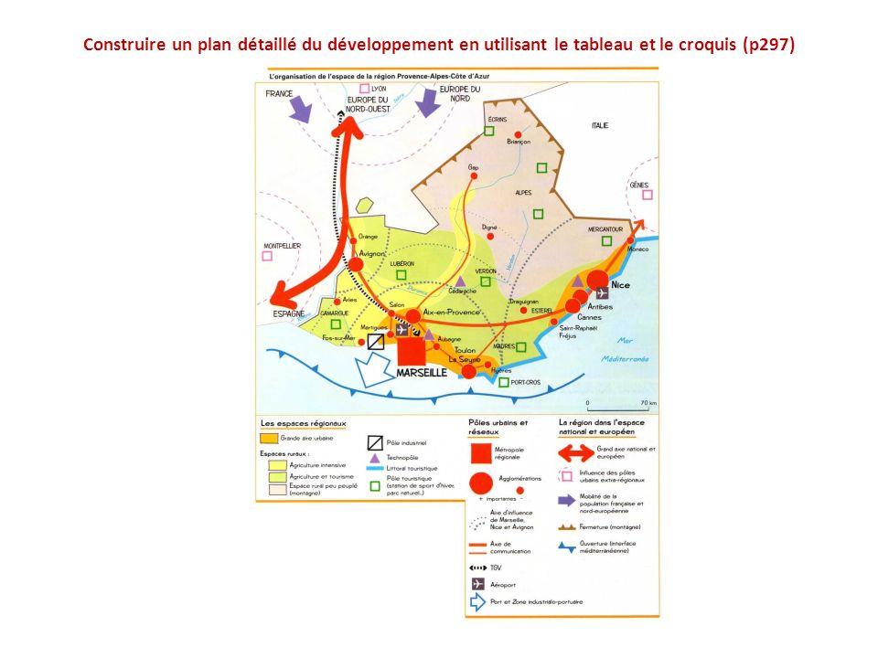 Construire un plan détaillé du développement en utilisant le tableau et le croquis (p297)