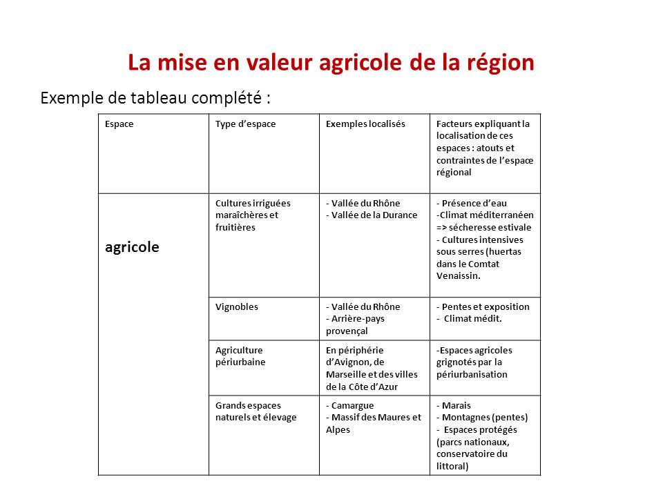 La mise en valeur agricole de la région
