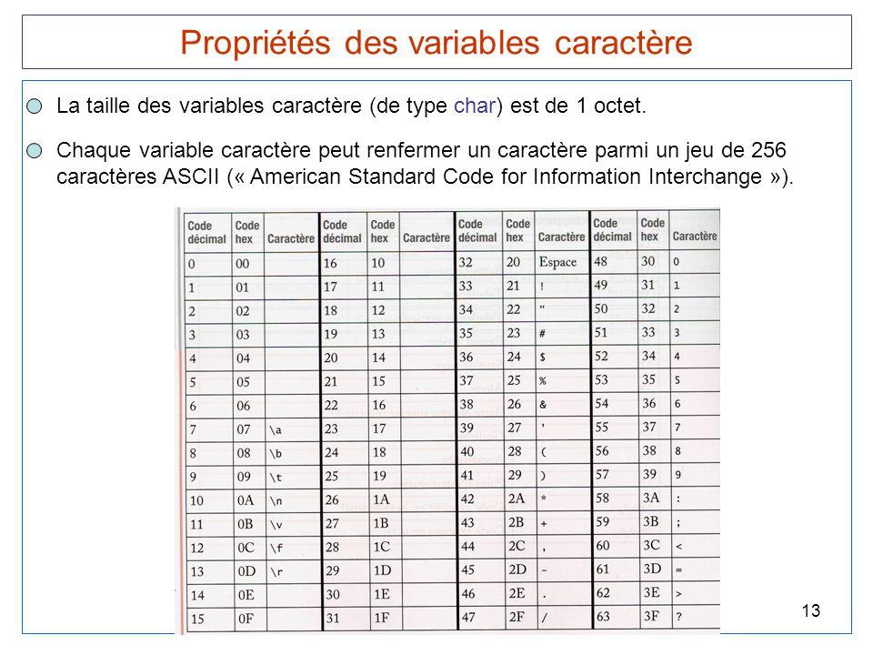 Propriétés des variables caractère